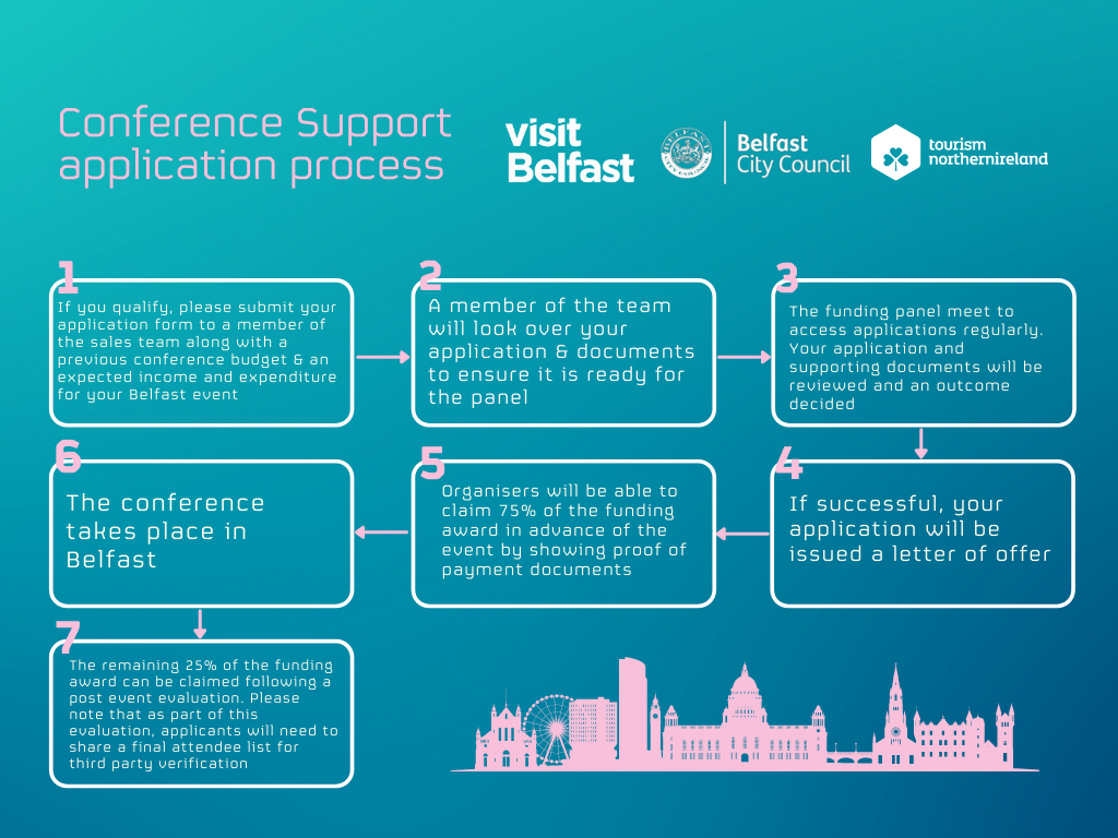 Conference Support Flow Chart